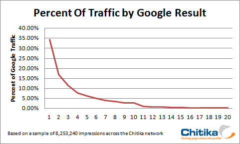 Traffic-by-Google-Result