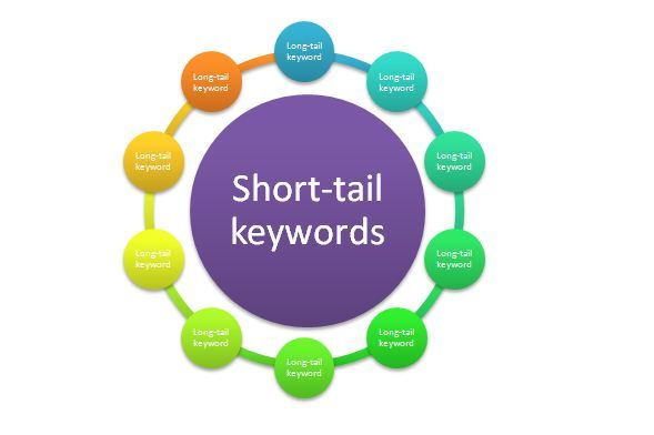 Short tail Long tail Infographics