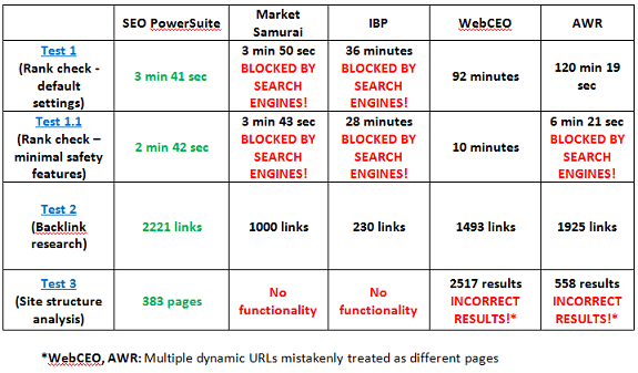 SEO tools smackdown: see how SEO PowerSuite wins over the ...
