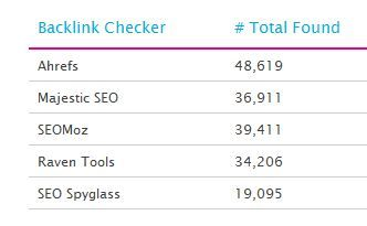 backlink checkers comparison chart