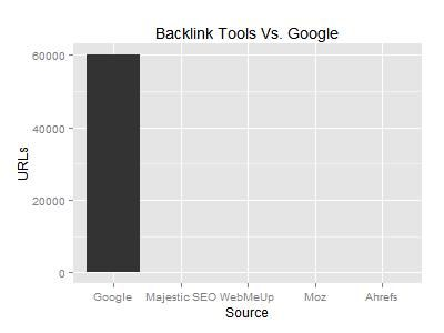 Backlink tools and Google index