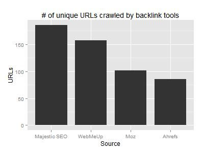 Backlink tools index