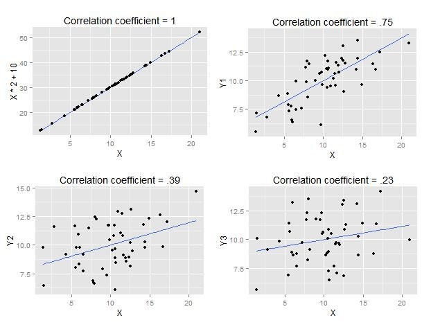 Correlation research question examples