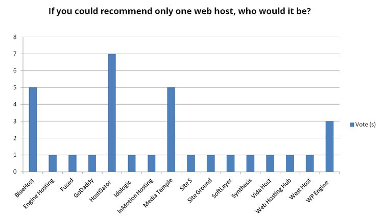 which web hosting is better