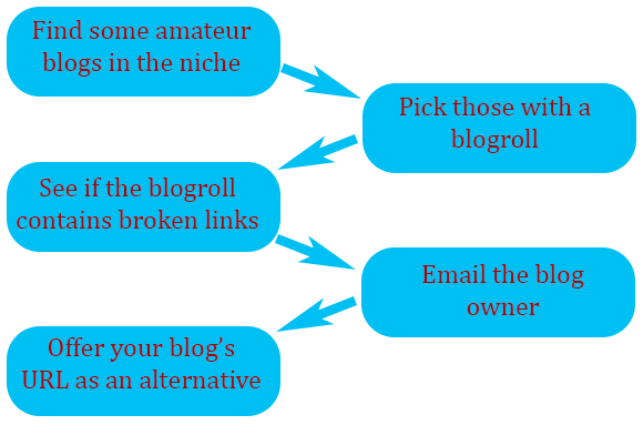 Search amateur blogs