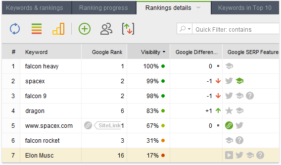 Assessing rankings in Rank Tracker