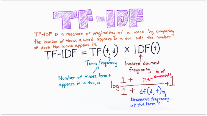 TF-IDF Diagram