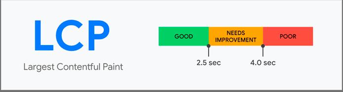 Cálculo de LCP en una web