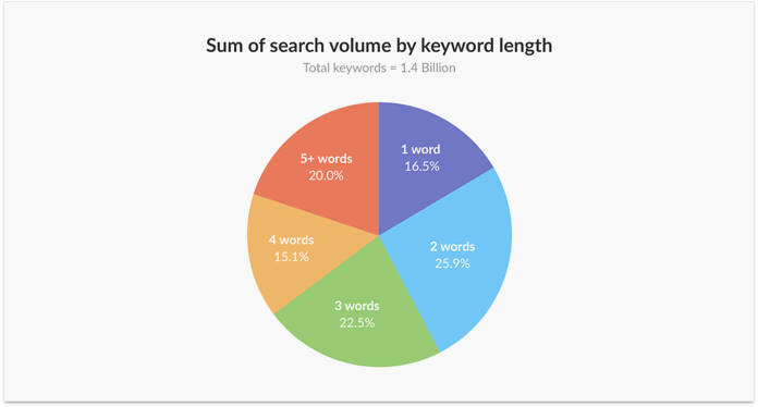 How to nail keyword research in 2018