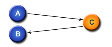3-way link with one partner