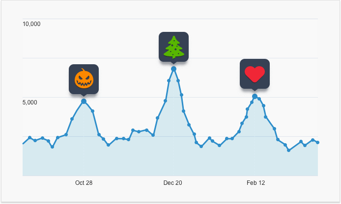 5 Reasons You Keep Missing Out On Seasonal Traffic
