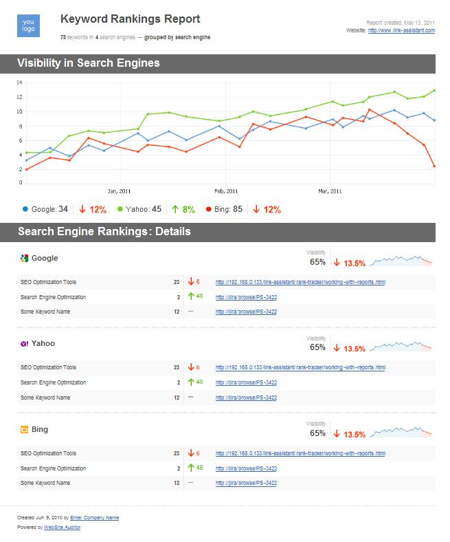 Free Google Search Engine Rankings Checker Tool