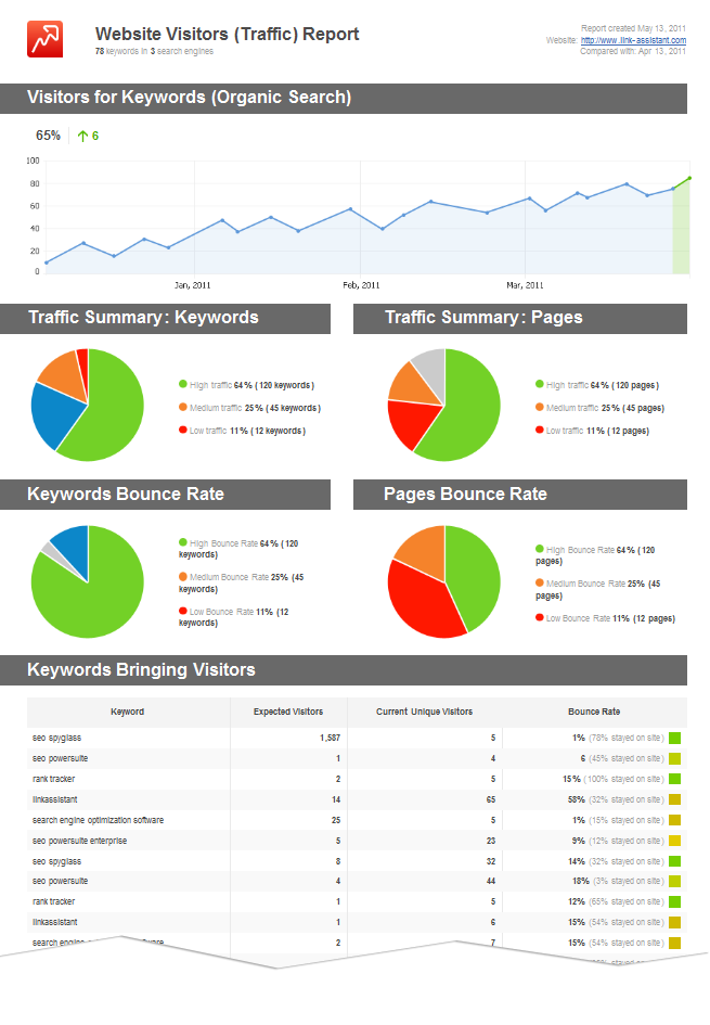 weekly flash report template - link assistant com unveils brand new seo software reports