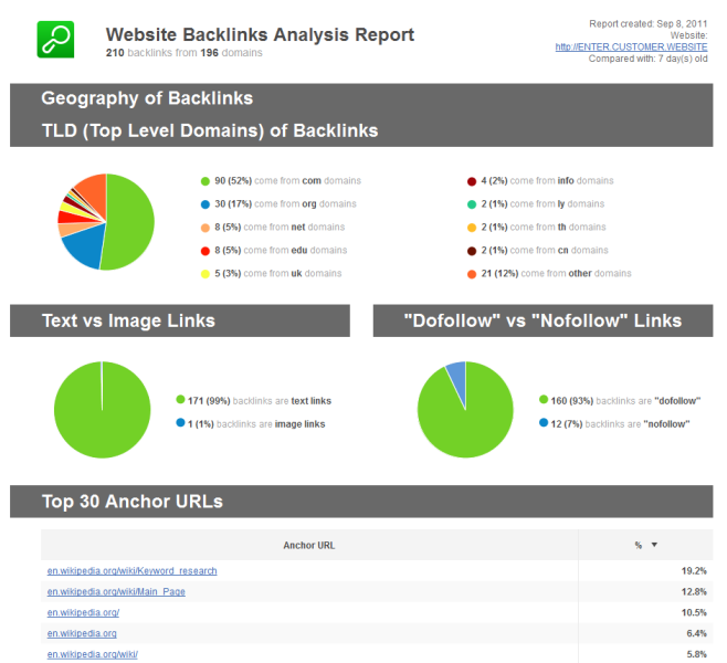 backlink analysis report, backlink checker, backlink tool, SEO tool, SEO software, SEO tools, SEO reports, link building tool, backlink data, backlink analysis, get backlink data, analyze backlinks
