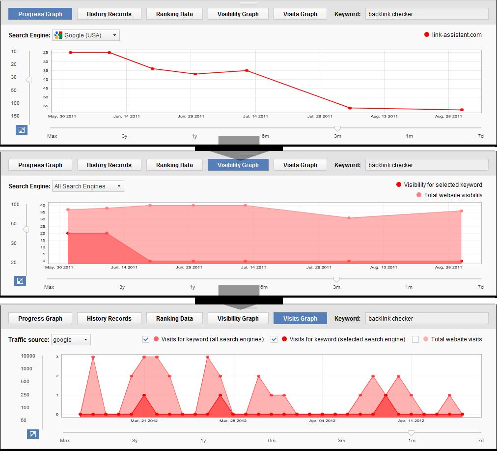 Ranking con todas las funciones de la herramienta de software SEO, analítica, enlaces, palabras clave, sociales, y mucho más.