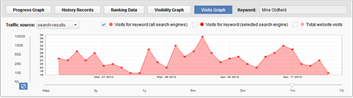 Visits Graph on Keywords toolbar