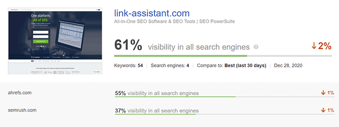 Online visibility dashboard