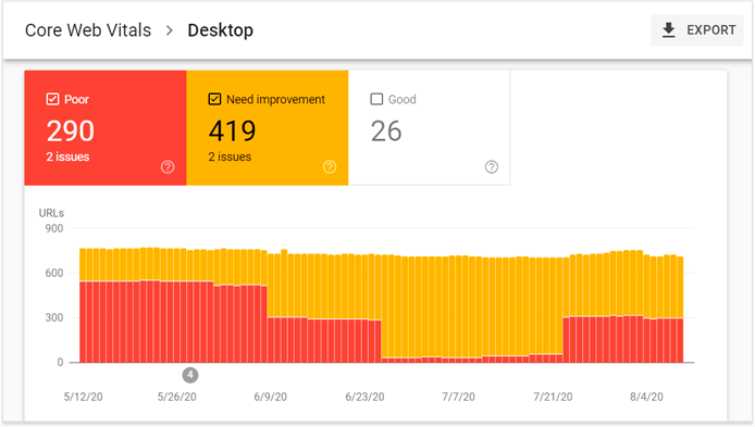 Track your SEO performance
