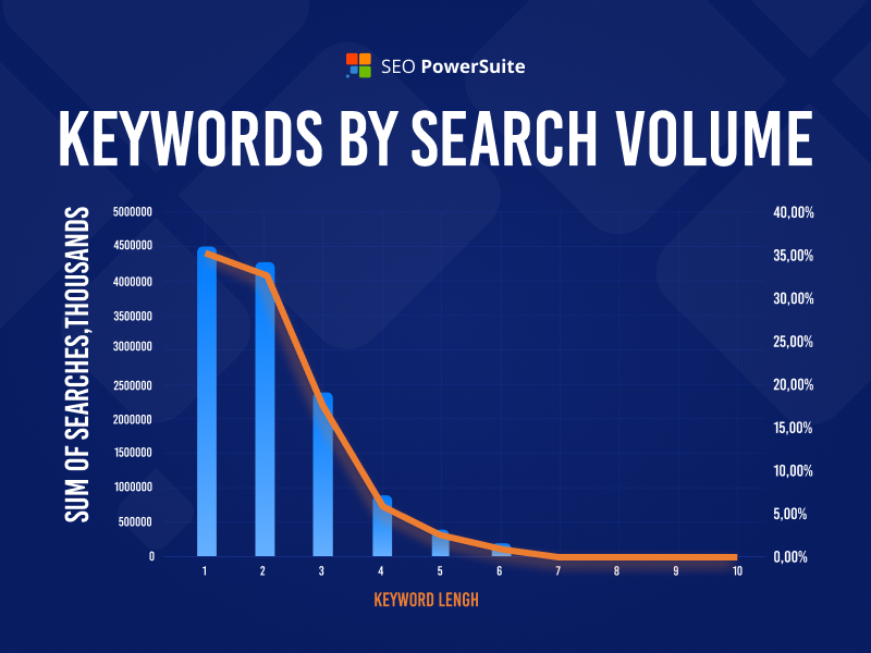 Keywords by Search Volume