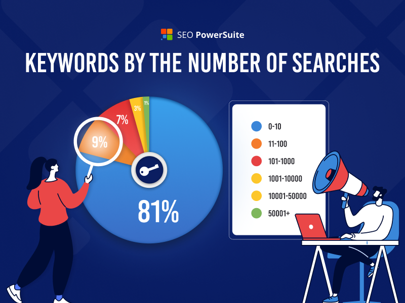 Keywords by the Number of Searches