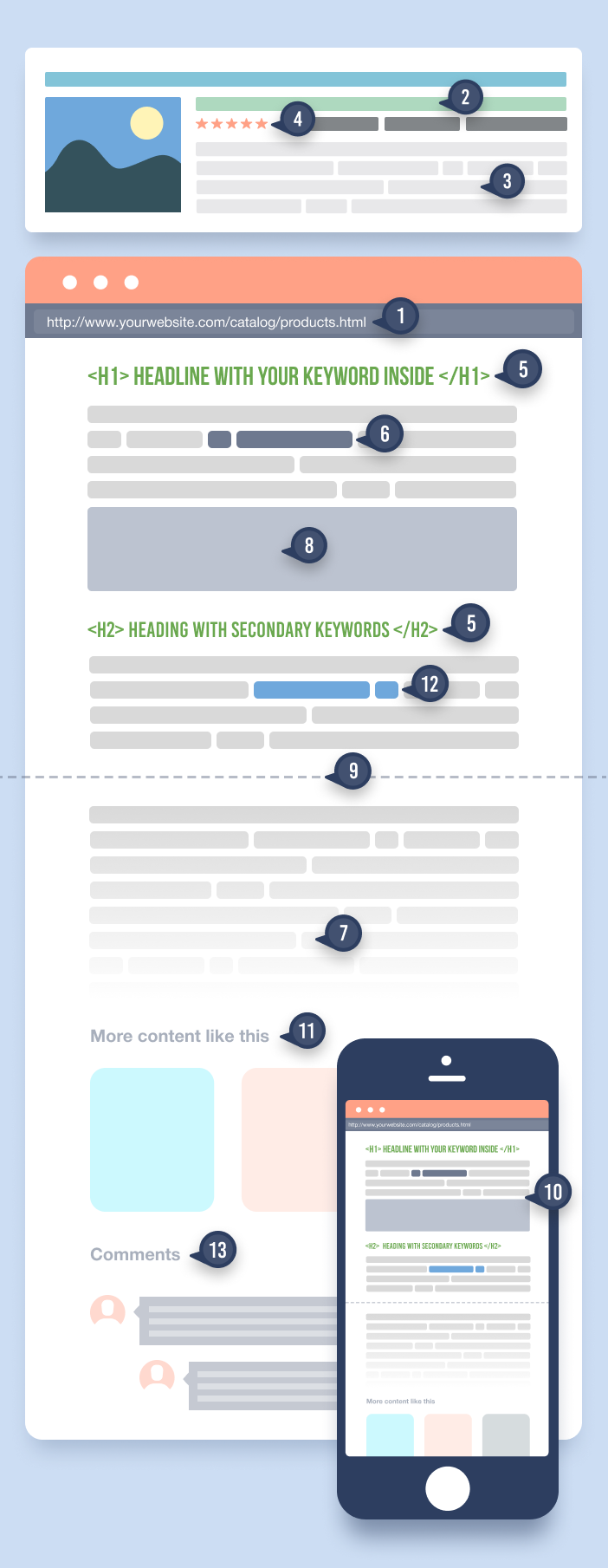 Anatomy of a perfectly optimized landing page