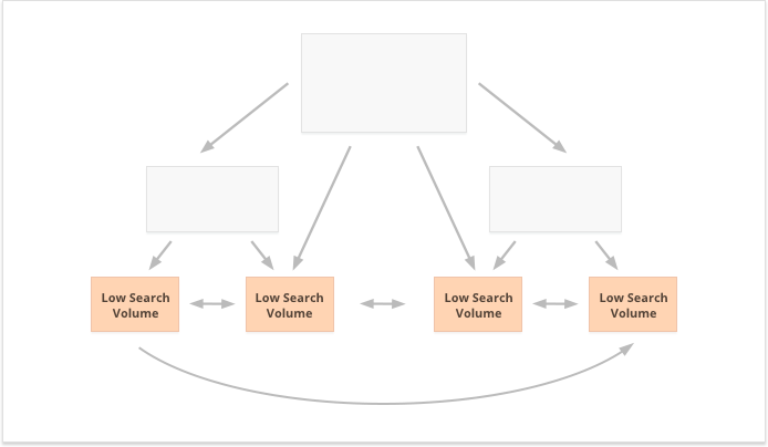 Internal linking strategy to strengthen deep pages