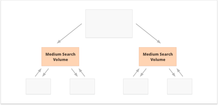 Internal linking strategy for mid-search volume keywords