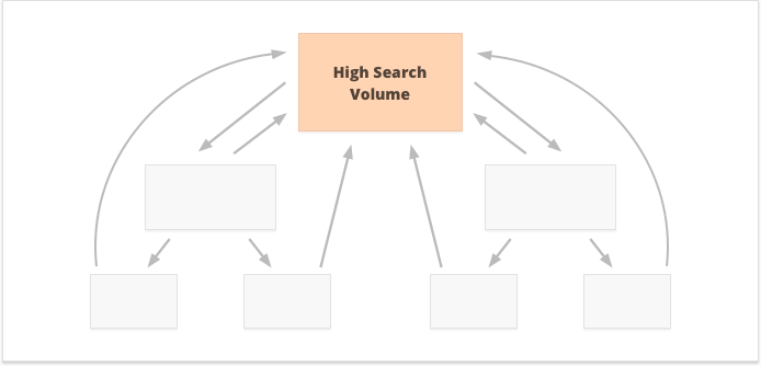 Internal linking strategy for high search volume keywords