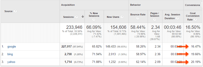 Conversion rates for different search engines from Google Analytics