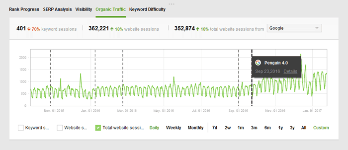 Google algorithm updates are marked with the dotted lines on the Progress graph