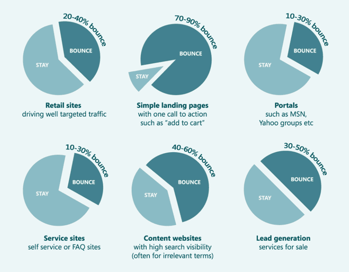 Bounce rates for different types of websites