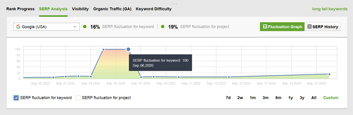 SERP fluctuations for ranking keywords